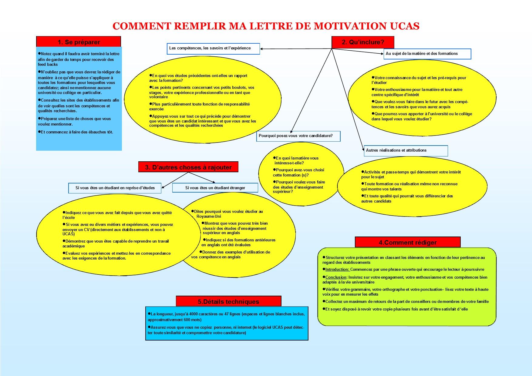 exemple lettre de motivation ucas
