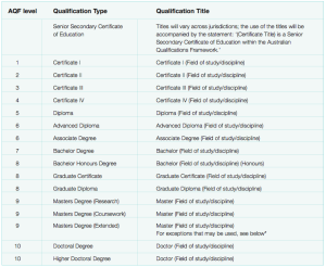 AQF australian qualification framework