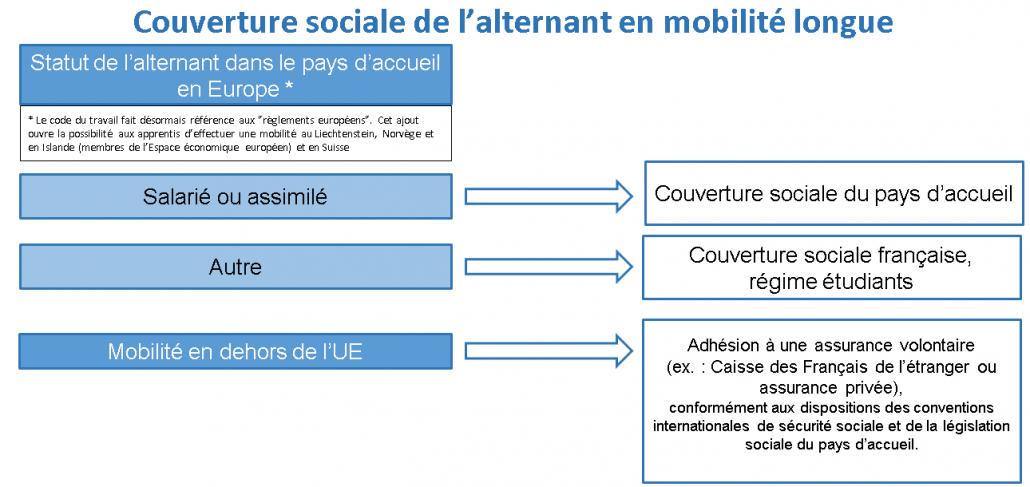 Couverture sociale de l'alternant en mobilité longue